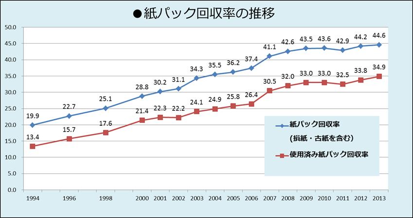 紙パック回収率の推移