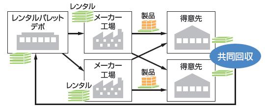 日本製紙グループの取り組み