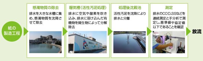 日本製紙(株)の製紙工場での一般的な排水処理工程