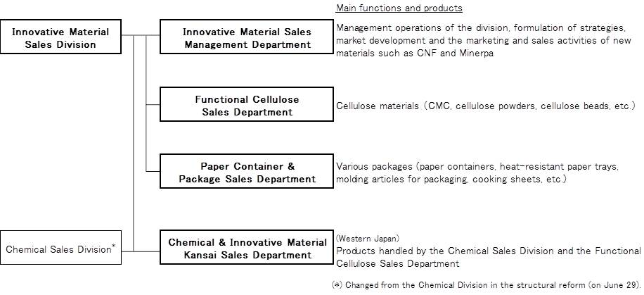 material department functions