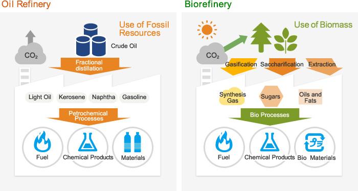 wood biomass conversion research laboratorytechnologies