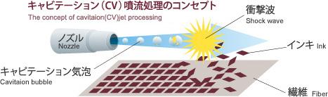 キャビテーション(CV)噴流処理のコンセプト The concept of cavitation(CV)jet procesing