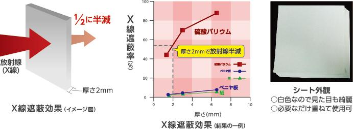 放射線(X線)遮蔽試験結果